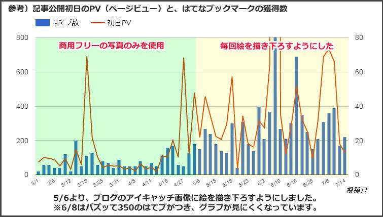 絵 PV 上昇