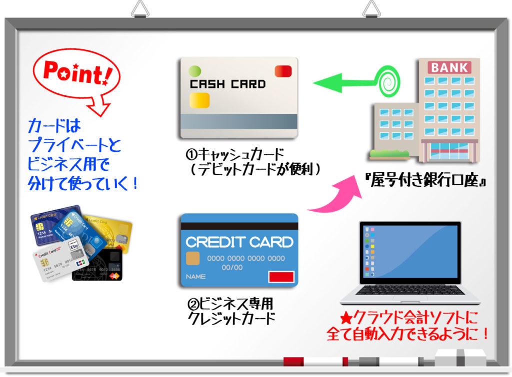 屋号付銀行口座 クレジットカード おすすめ