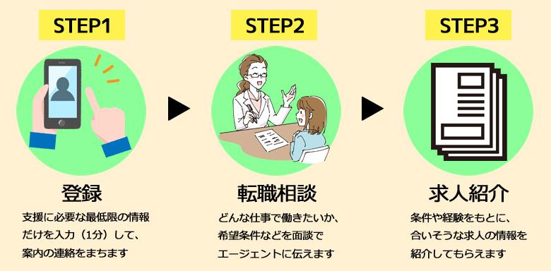転職相談 登録の流れ イメージ